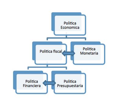 Propuesta para el an lisis de la pol tica fiscal ius 360 for Que es politica internacional